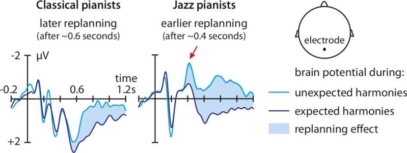 brain, classical, jazz