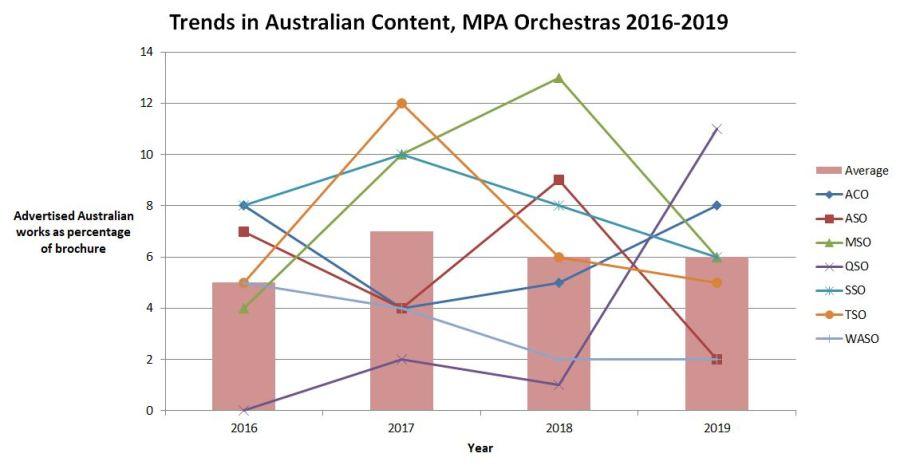 Australian Content, Ian Whitney