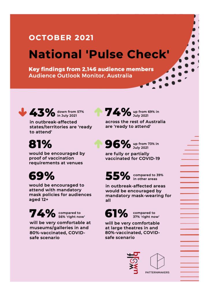 PatternMakers October 2021 Pulse Check factsheet